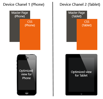 Device Chanels