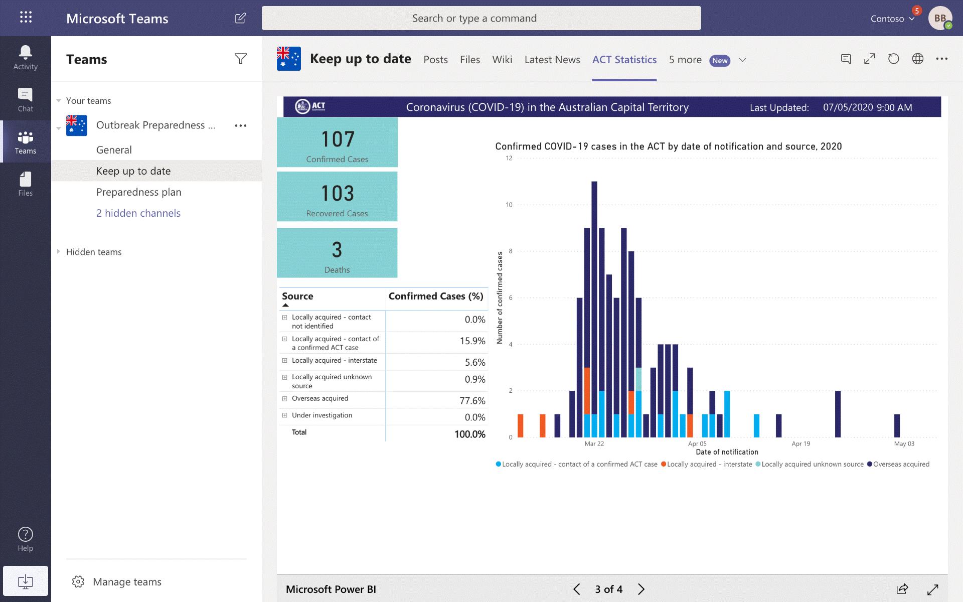 ACT Statistics